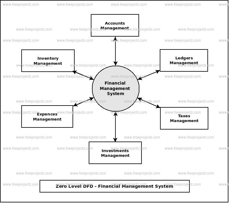 Zero Level Data flow Diagram(0 Level DFD) of Financial Management System