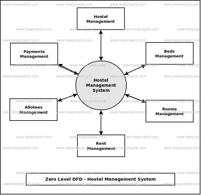 Zero Level Data flow Diagram(0 Level DFD) of Hostel Management System