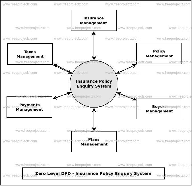 Zero Level Data flow Diagram(0 Level DFD) of Insurance Policy Enquiry System