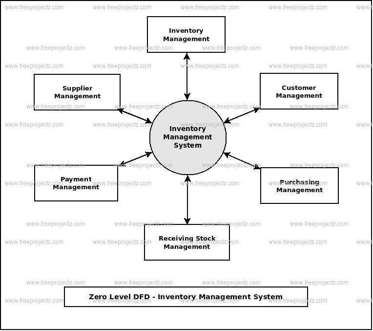 Zero Level Data flow Diagram(0 Level DFD) of Inventory Management System