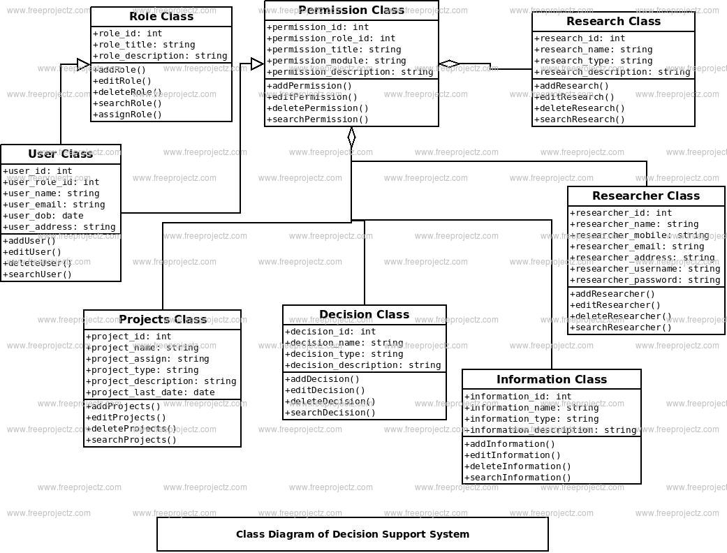 Decision Support System Class Diagram
