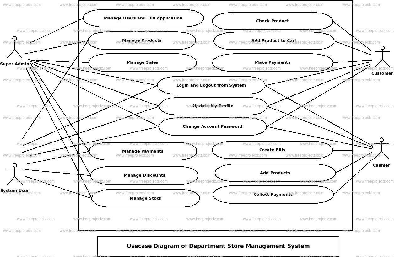 Deparment Store Management System Use Case Diagram