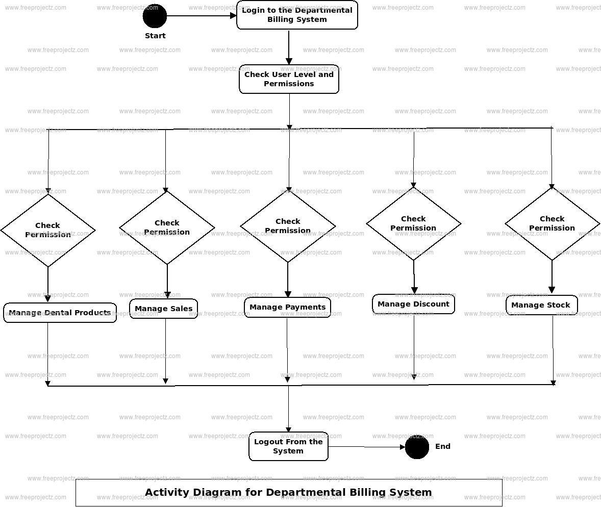 Departmental Billing System Activity Diagram