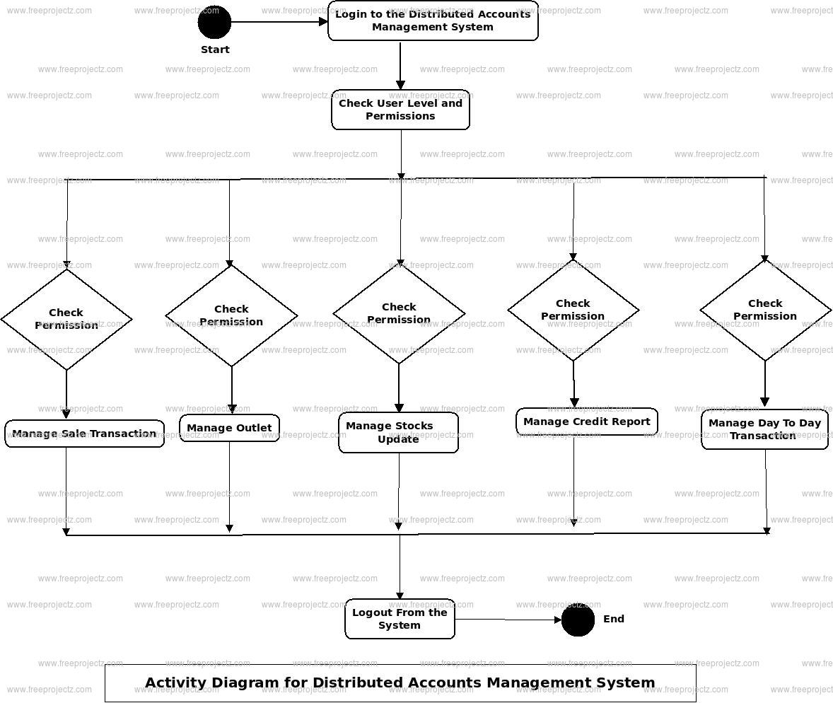 Distributed Account Management System Activity Diagram
