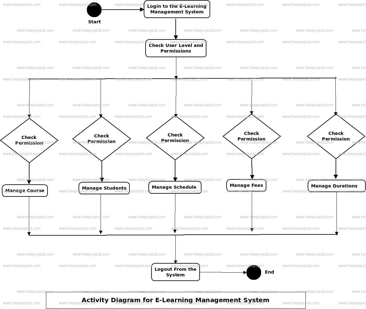 E-Learning Management System Activity Diagram