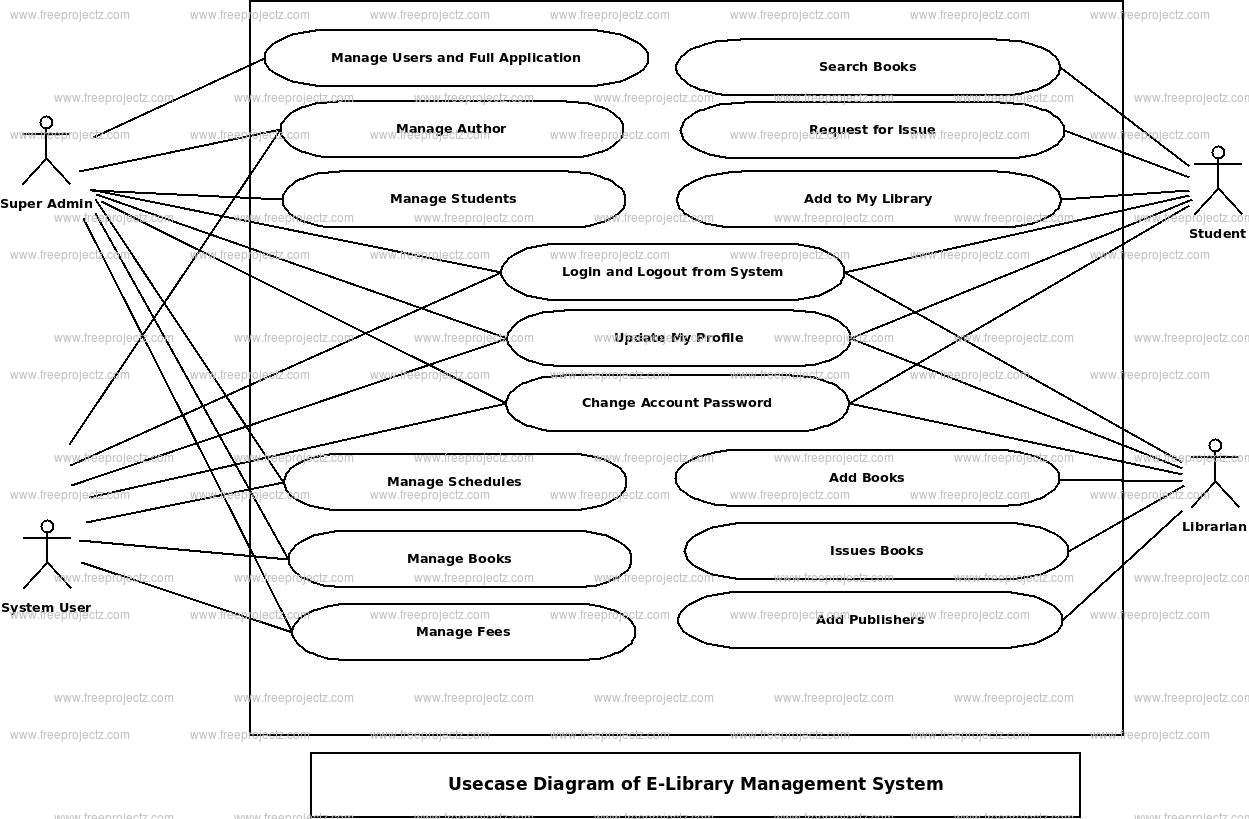 E-library Management System Use Case Diagram