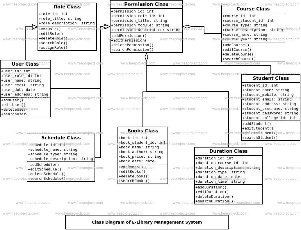 E-library Management System Class Diagram