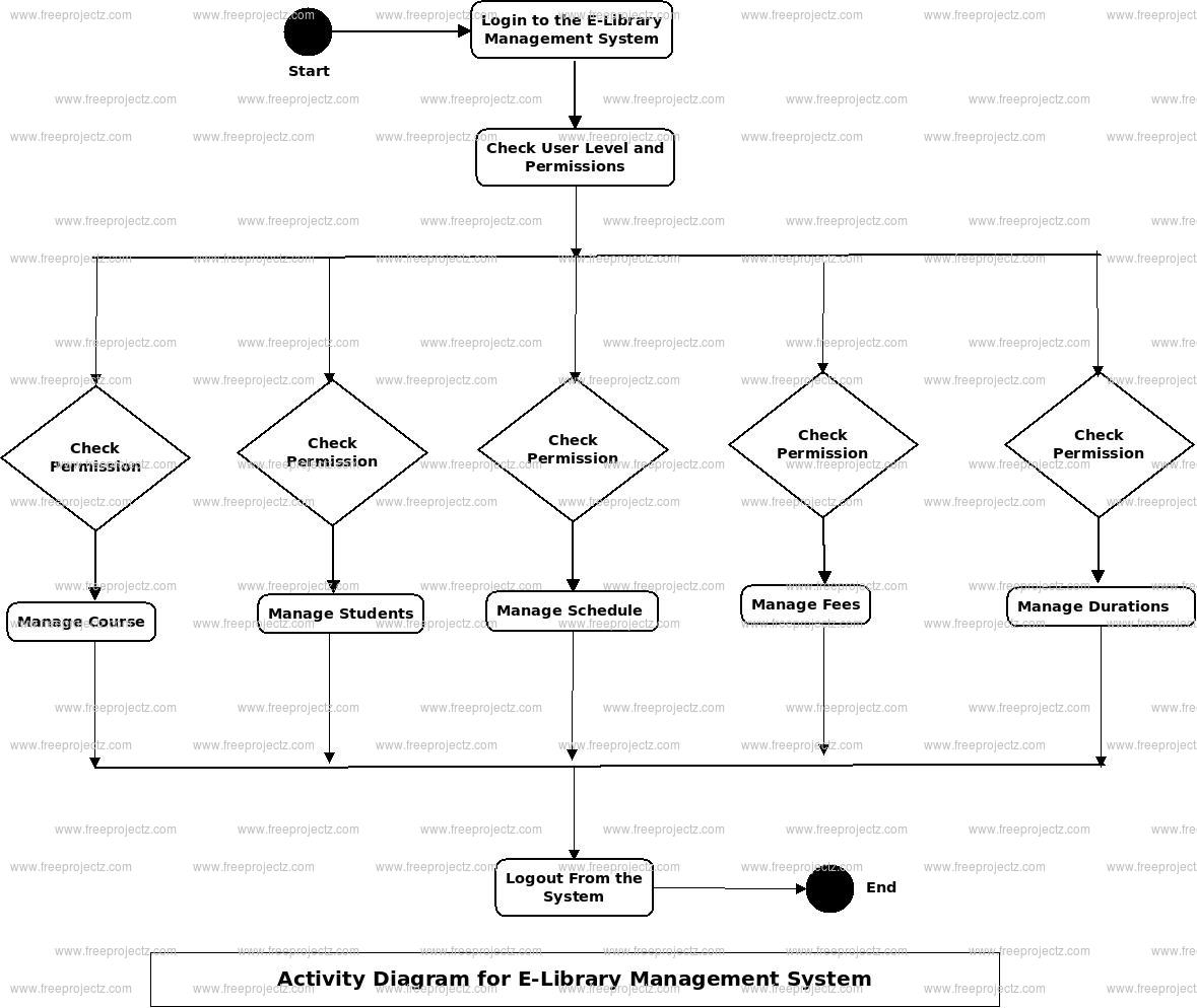 E-library Management System Activity Diagram