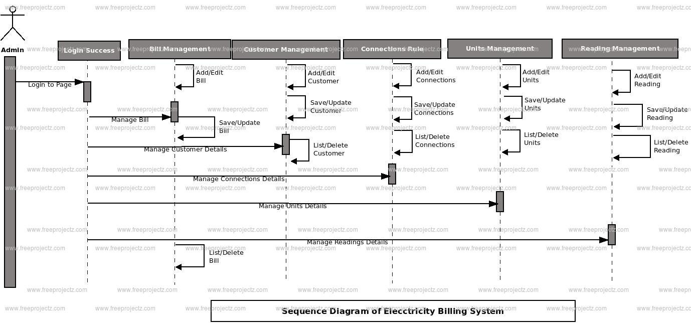 Electricity Bill Payment System Sequence Uml Diagram Freeprojectz