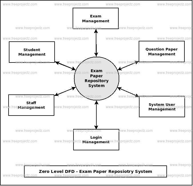 Zero Level DFD Exam Paper Repository System
