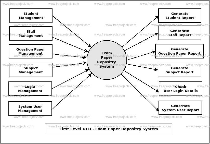 First Level DFD Exam Paper Repository System