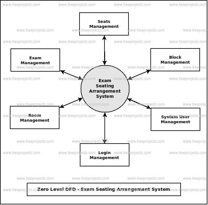 Exam Seating Arrangement System Dataflow Diagram  Dfd