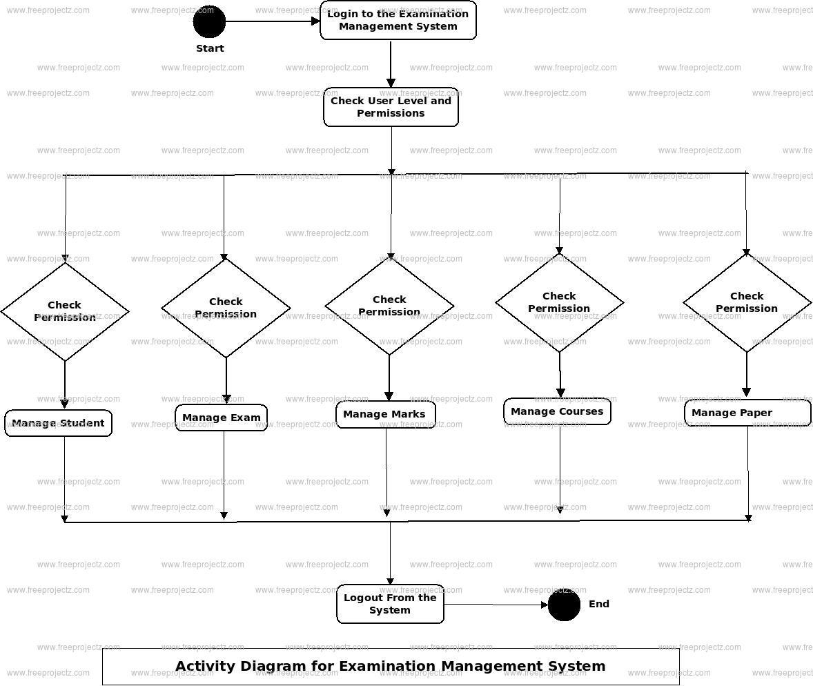Examination Management System Activity Diagram