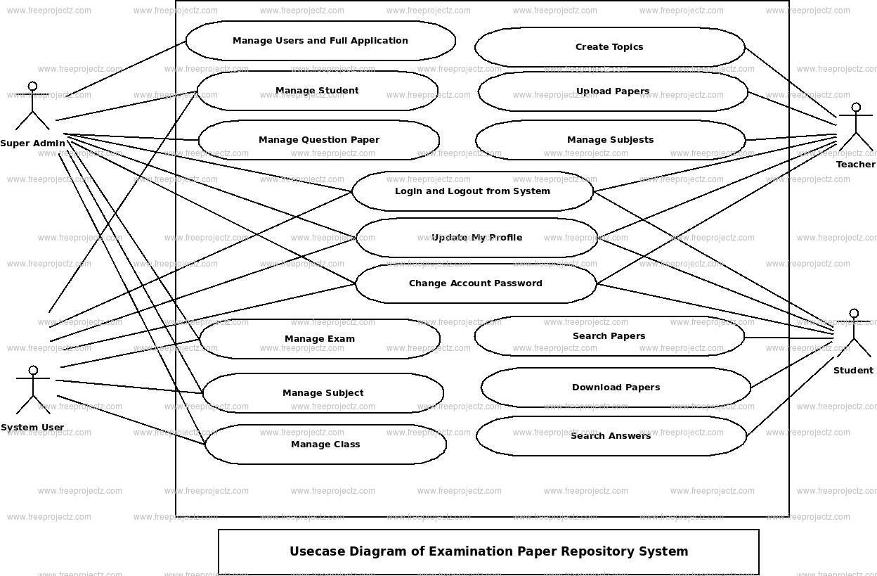 Examination Paper Repository System Use Case Diagram