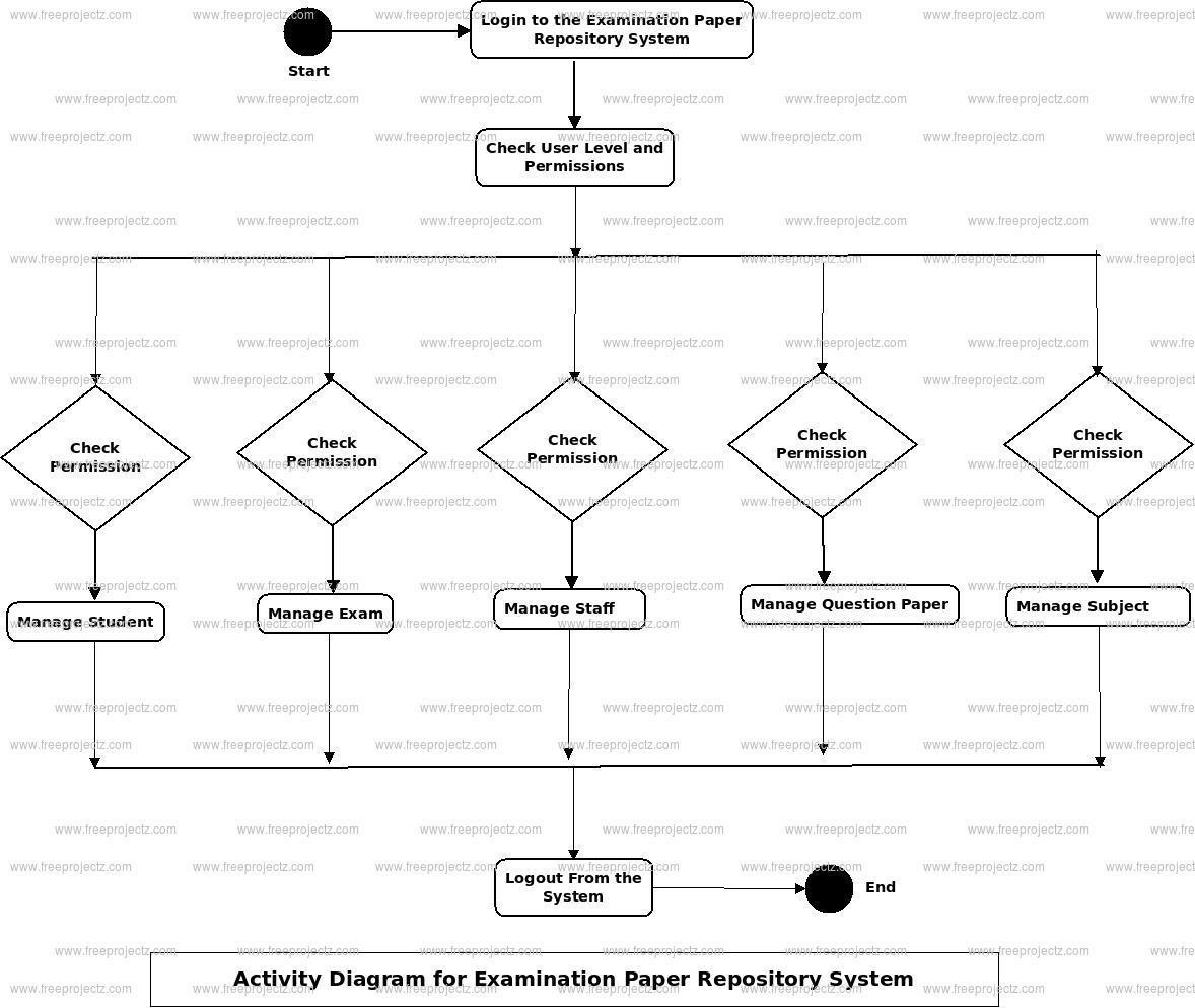 Examination Paper Repository System Activity Diagram