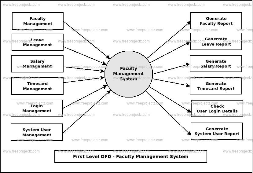 First Level DFD Faculty Mannagement System