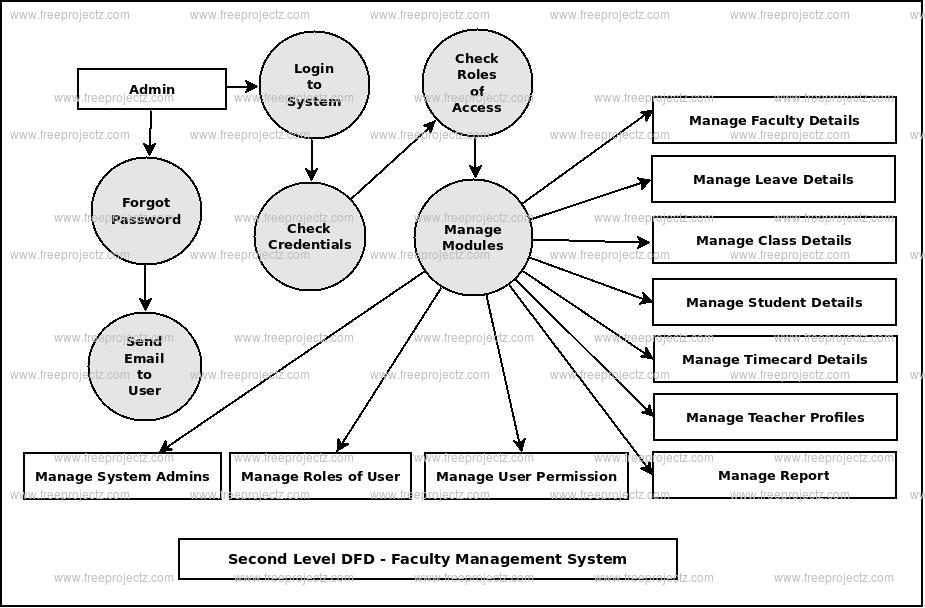 Second Level DFD Faculty Management System