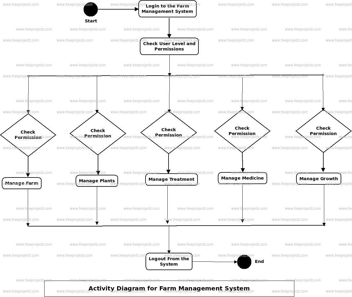 Farm Management System Activity Diagram