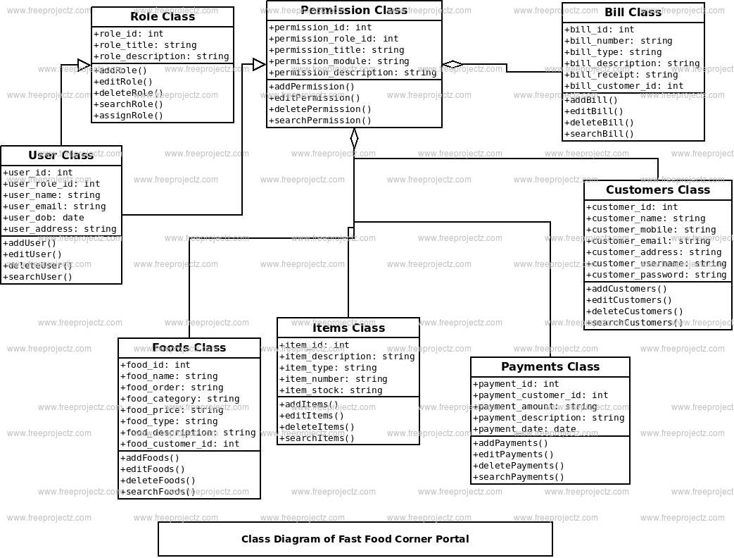 Fast Food Corner Portal Class Diagram