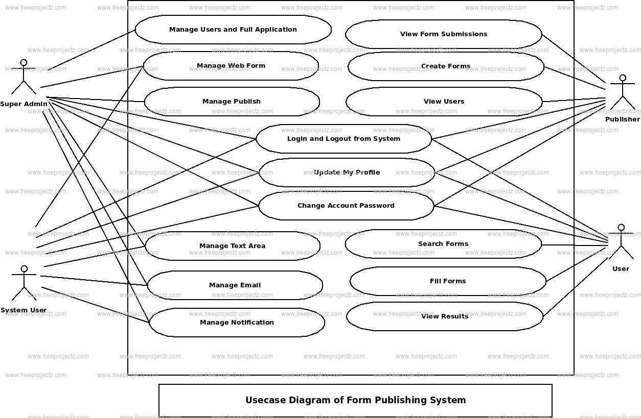 Form Publishing System Use Case Diagram