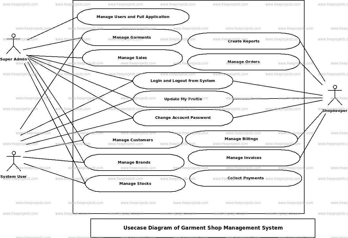 Garment Shop Management System Use Case Diagram