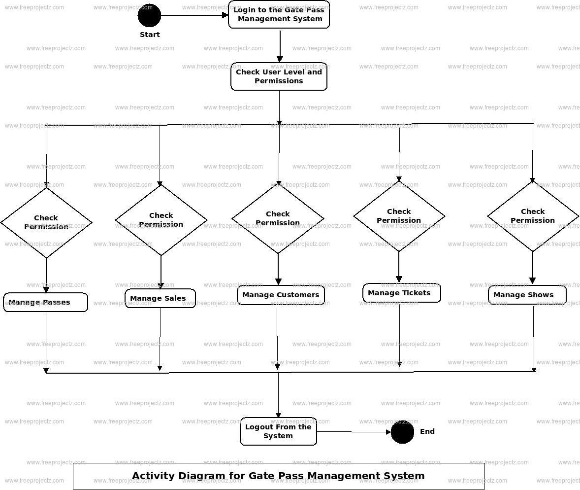 Gate Pass Management System Activity Diagram