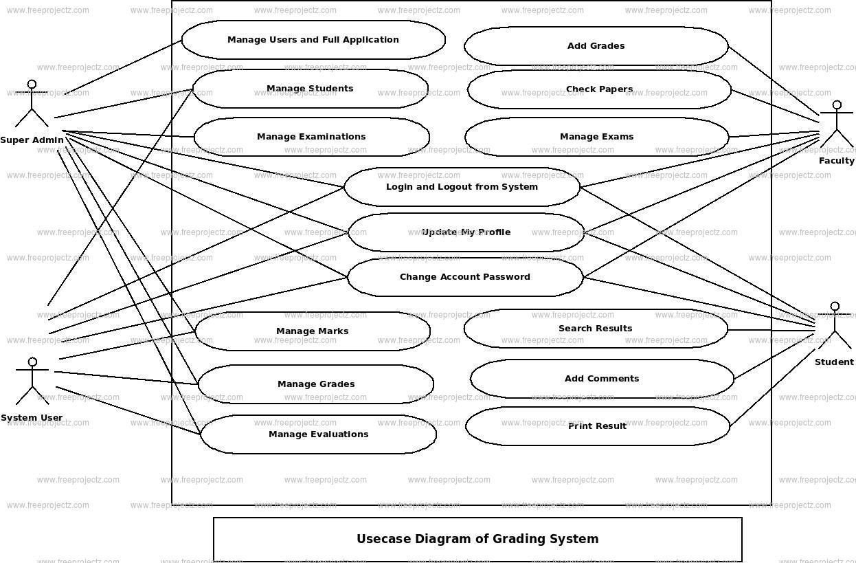 Grading System Use Case Diagram