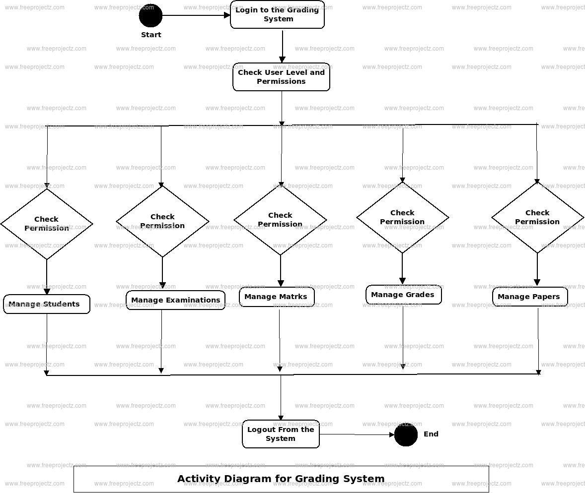 Grading System Activity Diagram