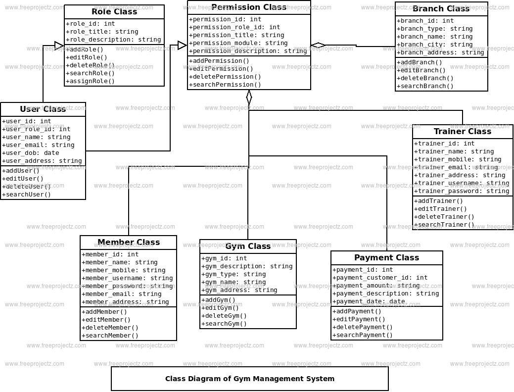 Gym Management System Class Diagram