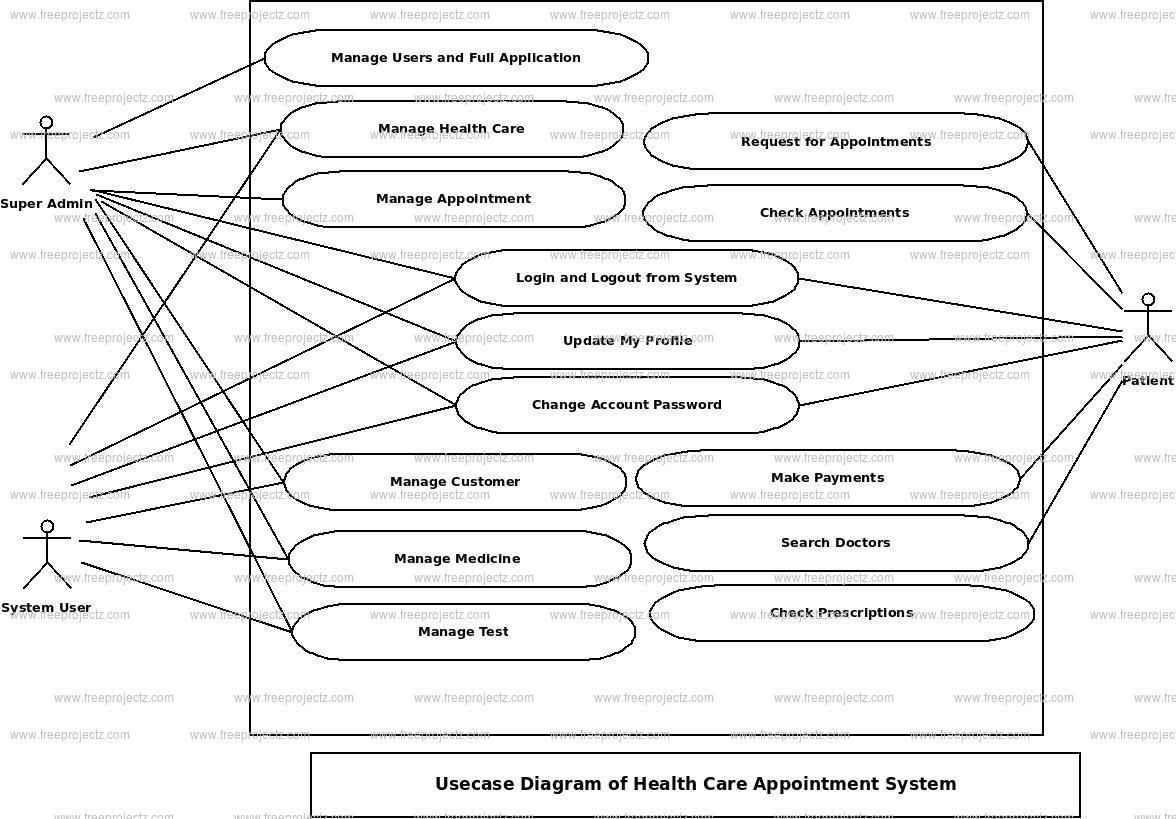 Health Care Appointment System Use Case Diagram Freeprojectz