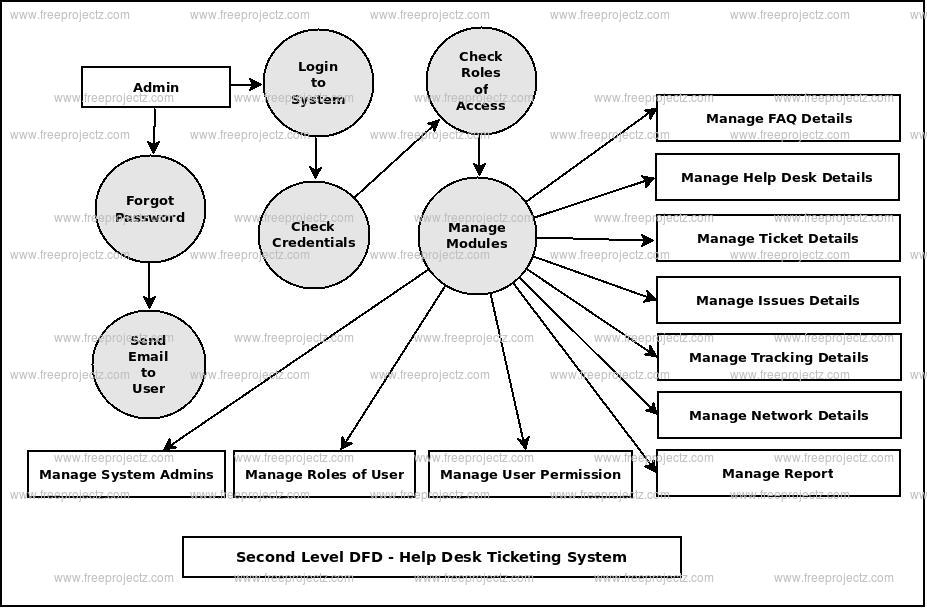 Second Level DFD Help Desk Ticketing System