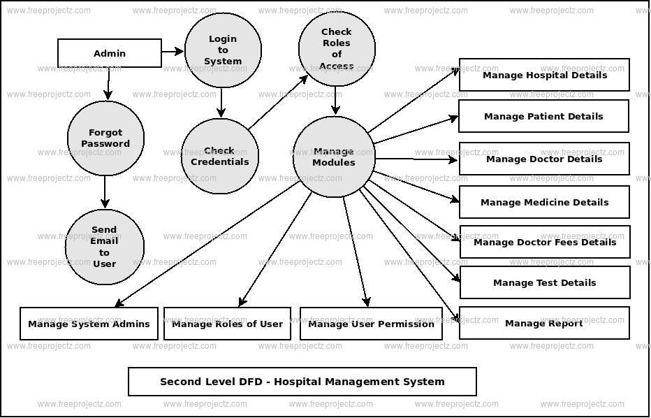 Hospital Management System Dataflow Diagram Dfd Freeprojectz