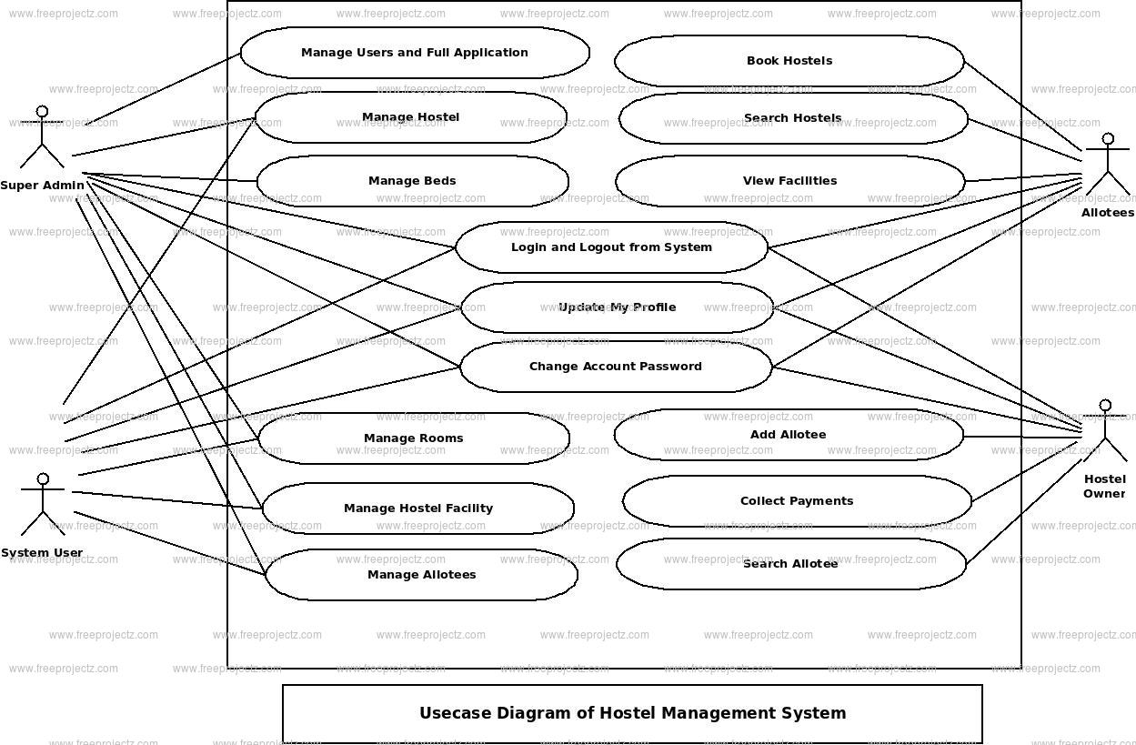 Hostel Management System Use Case Diagram