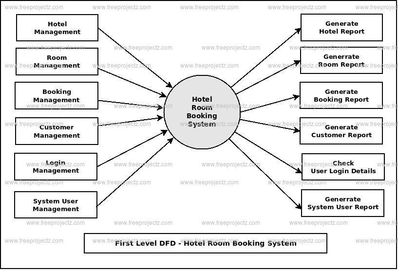 Hotel Room Booking System Dataflow Diagram Dfd Freeprojectz