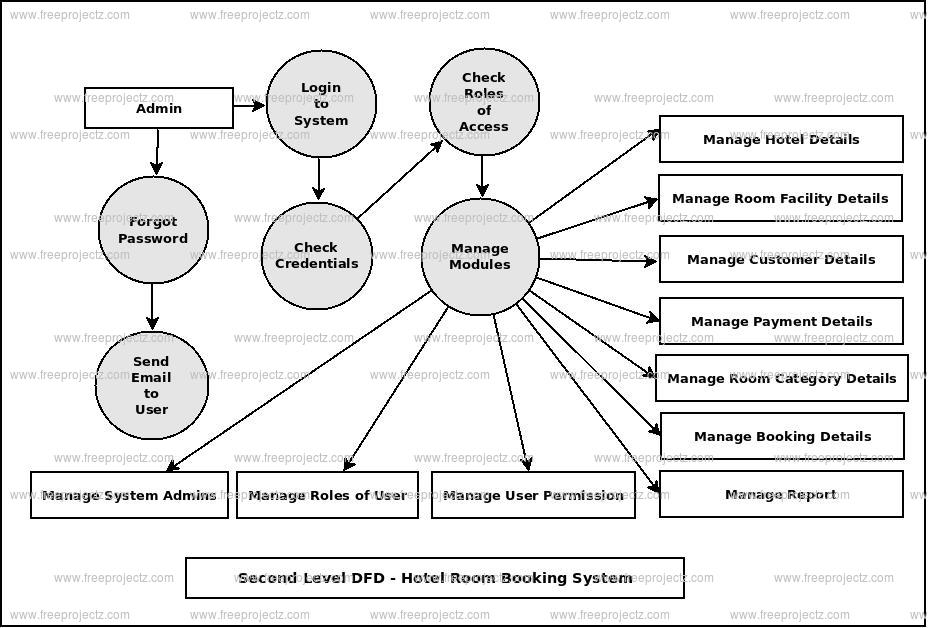 Hotel Room Booking System Dataflow Diagram  Dfd  Freeprojectz