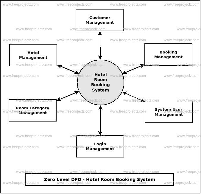 online hotel room booking system pdf