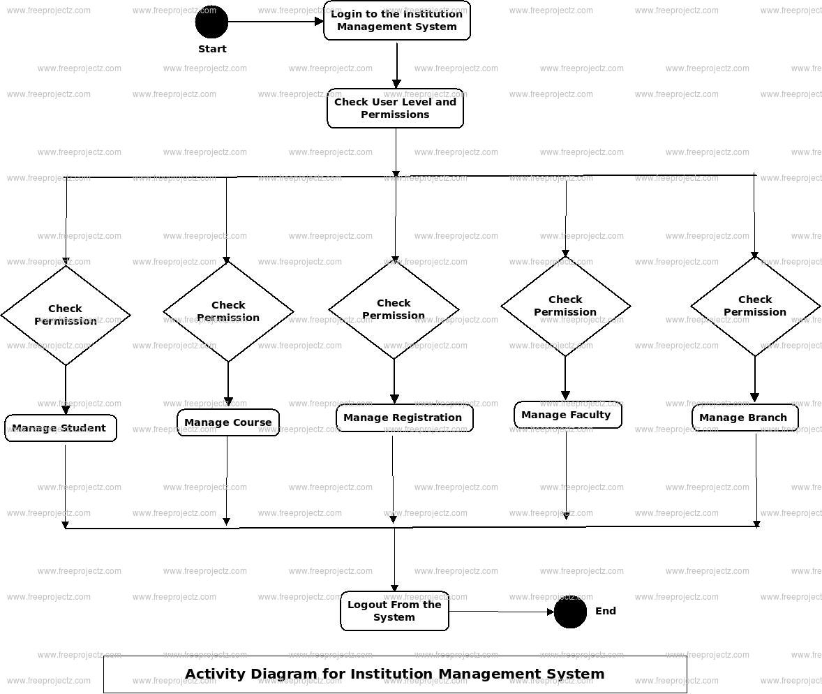 Institution Management System Activity Diagram