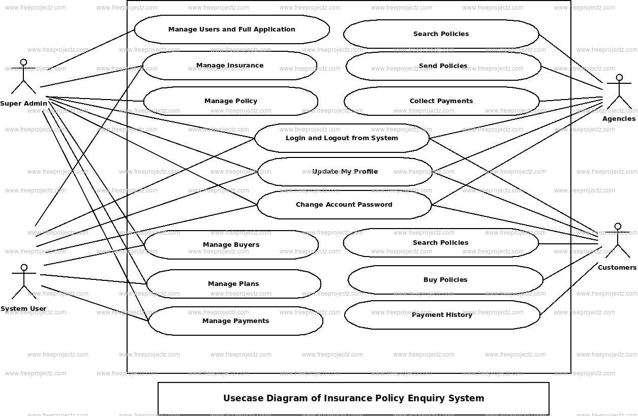 Insurace Policy Enquiry System Use Case Diagram
