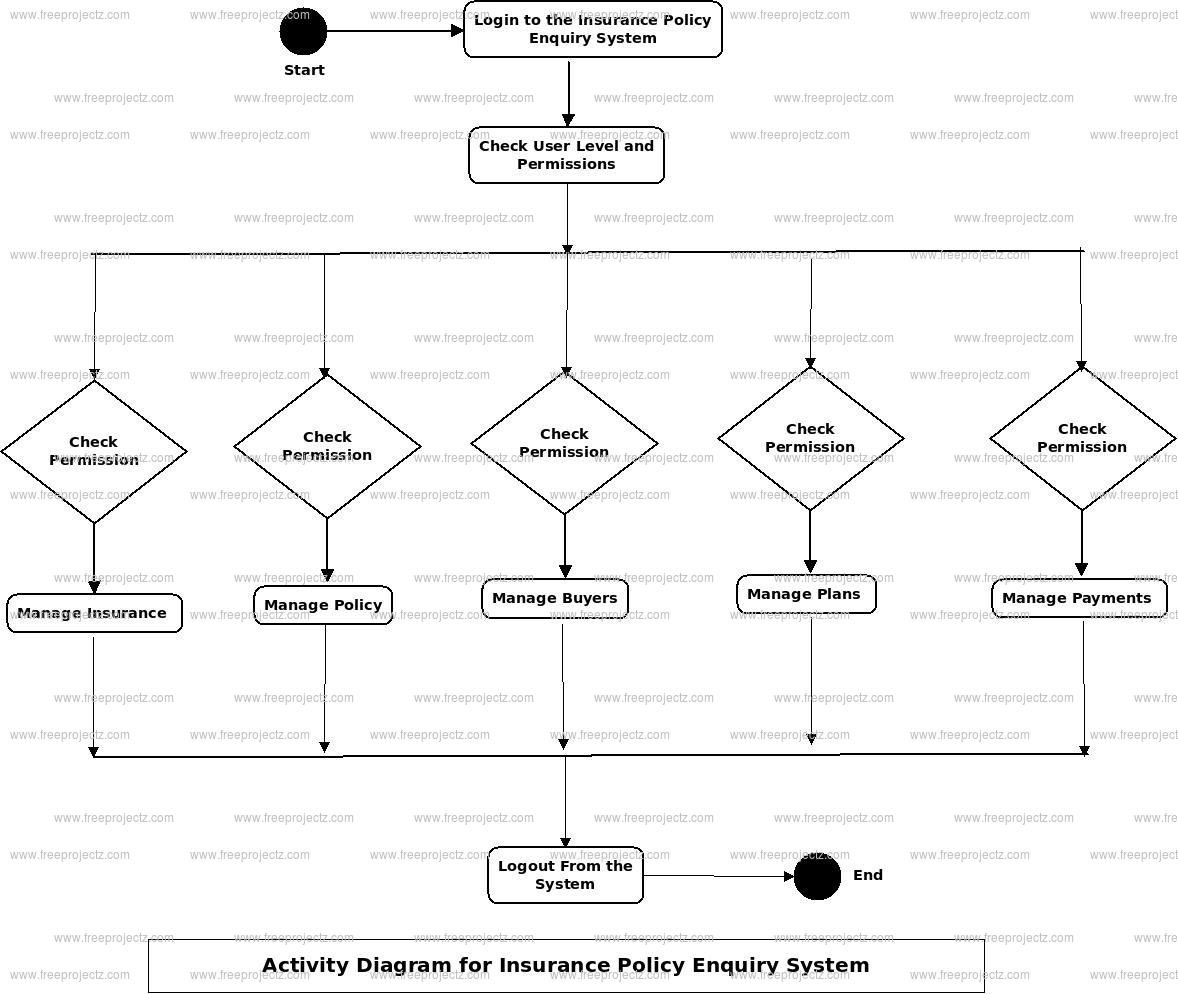Insurance Policy Enquiry System Activity Diagram