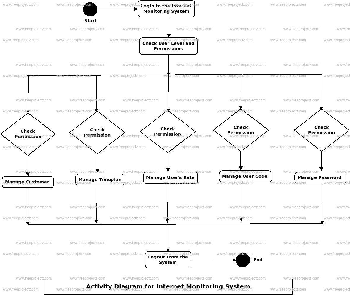 Internet Monitoring System Activity Diagram