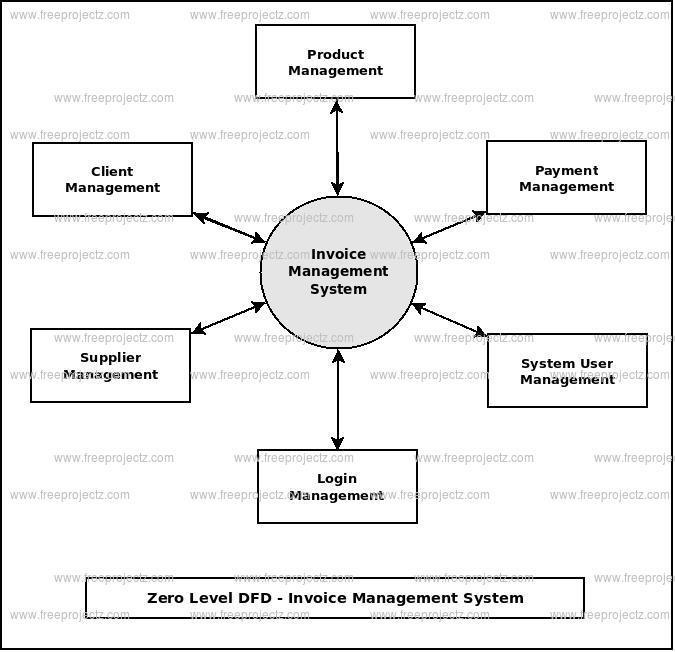 Zero Level DFD Invoice Management System