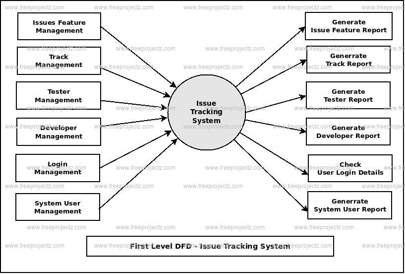 First Level DFD Issue Tracking System