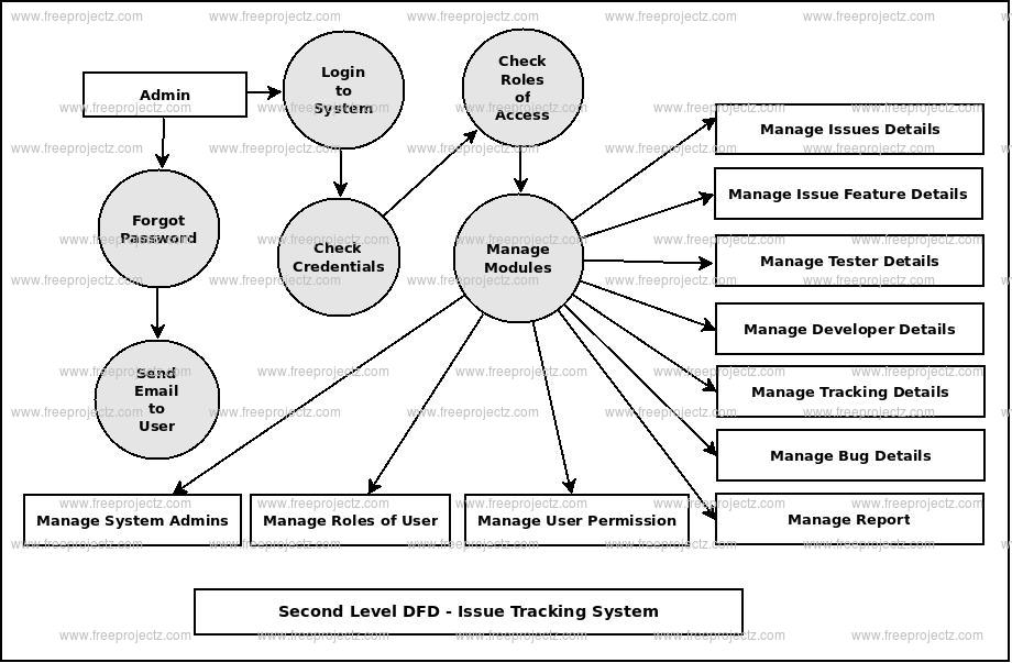 Second Level DFD Issue Tracking System