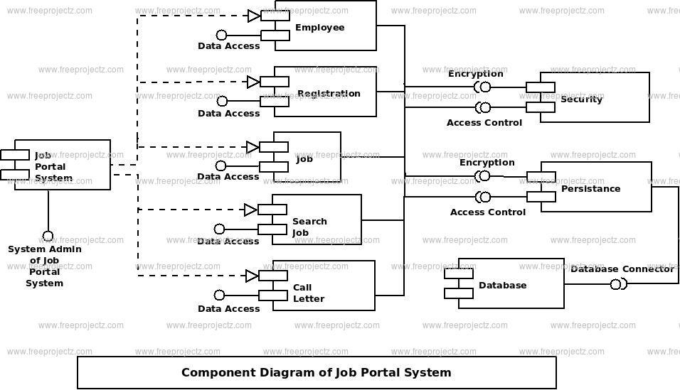 Job Portal System Component Uml Diagram
