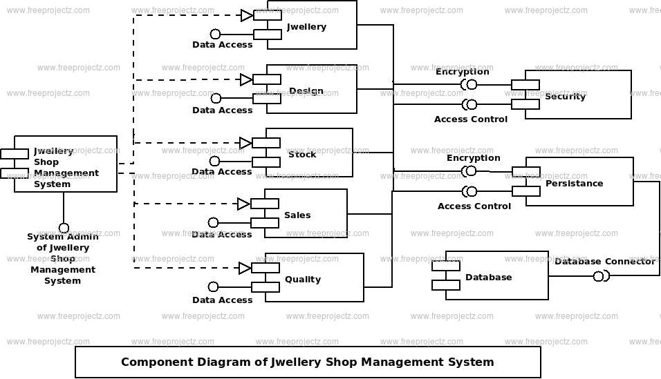Jwellary Shop Management System Uml Diagram Freeprojectz