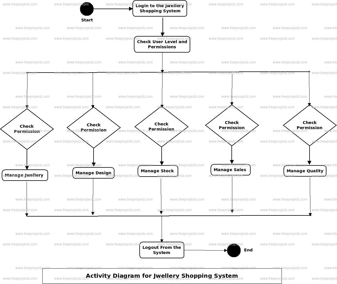 Jwellary Shoping System Activity Diagram