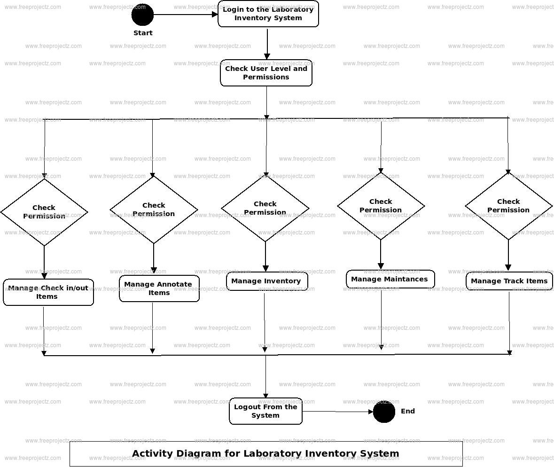 Laboratory Inventory System Activity Diagram