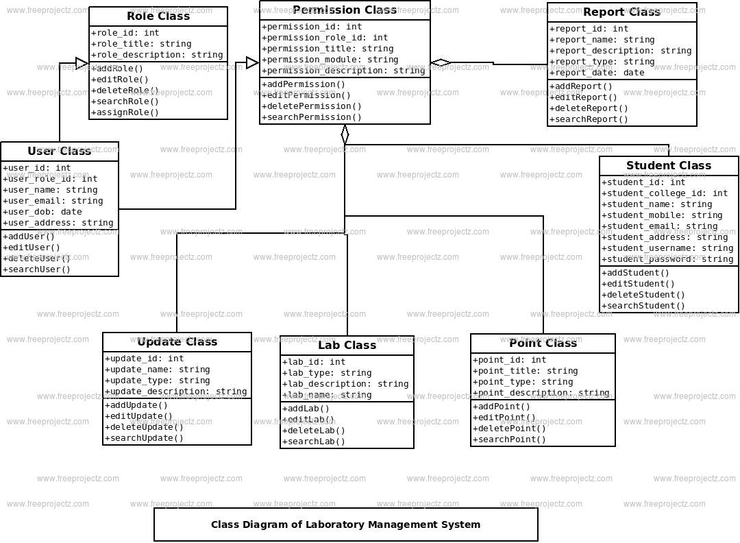 Laboratory Management System Class Diagram