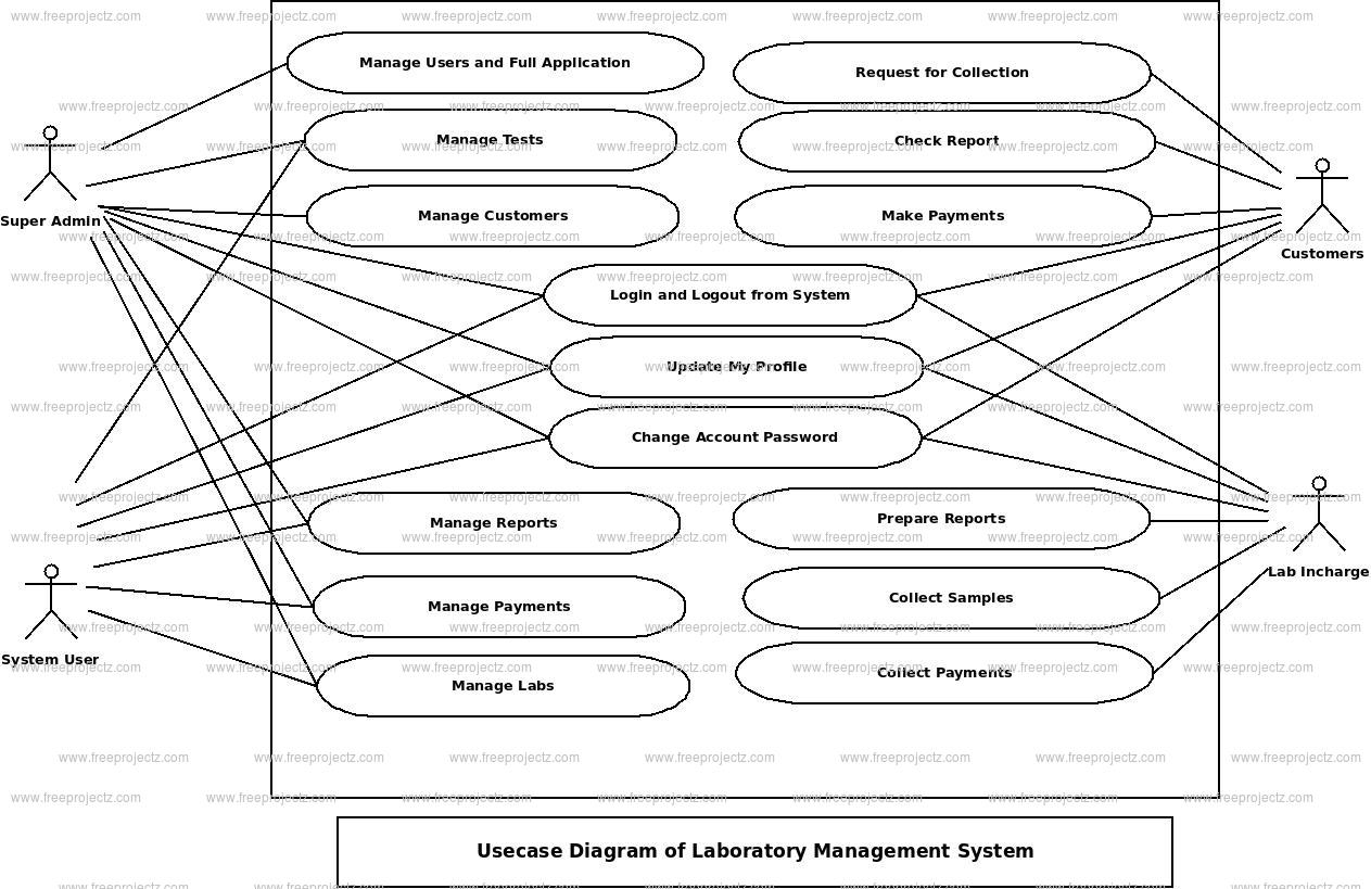 Laboratory Management System Use Case Diagram