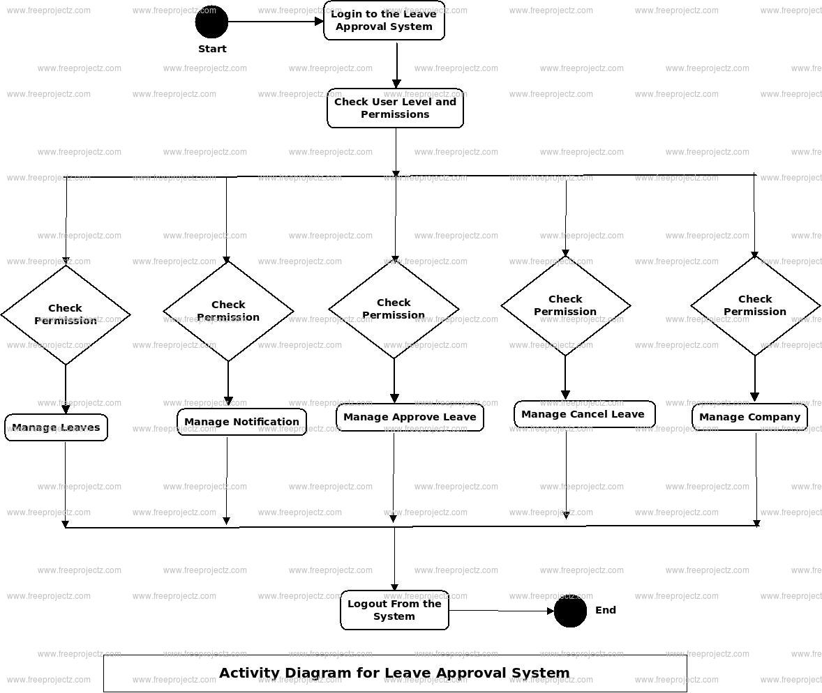 Leave Approval System Activity Diagram